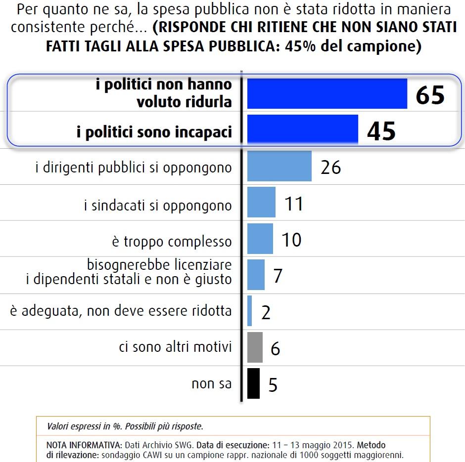 Sondaggio Swg sulla spesa pubblica: i tagli non si fanno a causa dei politici, secondo gli italiani