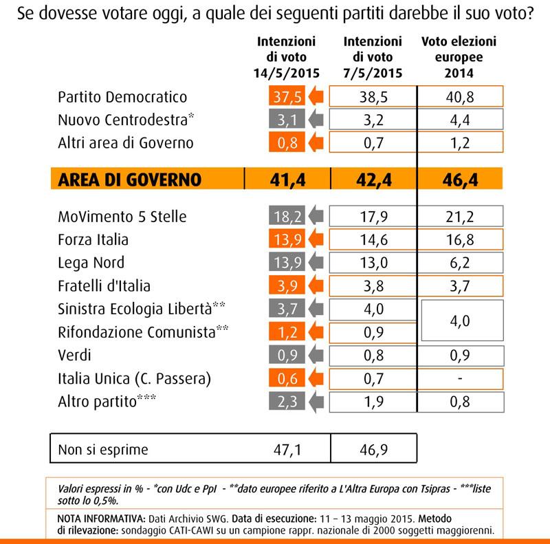 Nel sondaggio SWG del 15 maggio troviamo il PD, primo partito, in calo di un punto al 37,5%. Scende anche Forza Italia, al livello della Lega Nord in recupero al 13,9%. M5S risale al 18,2%.
