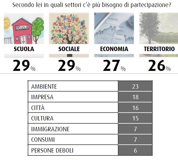 Sondaggio SWG: per gli italiani occorre partecipazione nella scuola, nel sociale, ma anche nell'economia e per il territorio