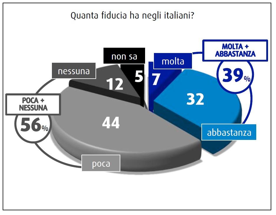 La maggior parte degli italiani (56%) afferma di avere poca o nessuna fiducia negli italiani, nel sondaggio SWG dell'8 maggio 2015