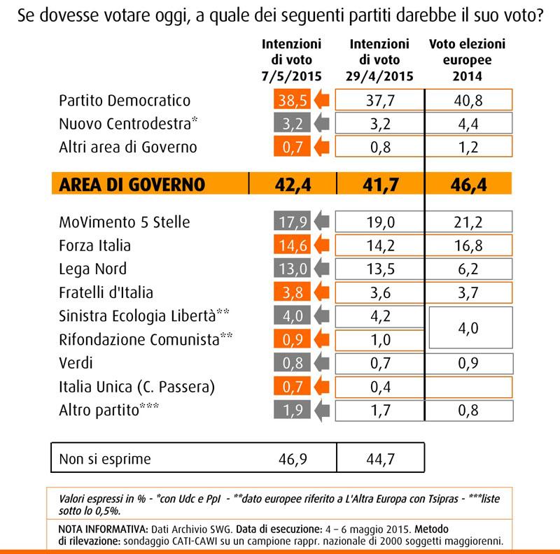 Sondaggio SWG 8 maggio 2015, intenzioni di voto: PD in recupero al 38,5%, M5S scende al 17,9%, Forza Italia al 14,6% e Lega al 13%
