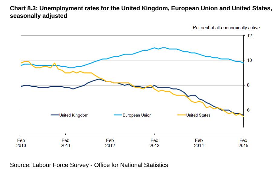 economia inglese: le curve della disoccupazione in UK USA e UE