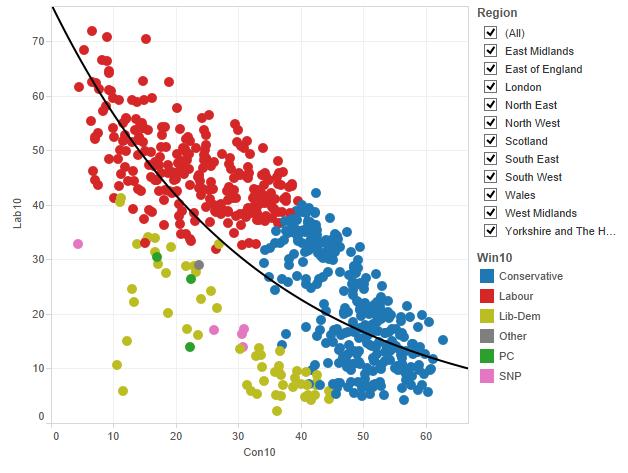 elezioni Inghilterra: la distribuzione di collegi in base alle percentuali di voto di laburisti e conservatorie, che sono correlati in modo inverso