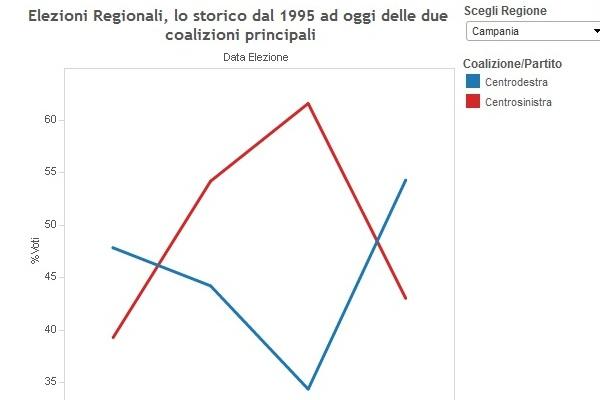 elezioni regionali 2015 infografiche