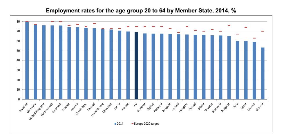 reddito minimo: istogramma con i dati sul tasso di occupazione in tutta Europa