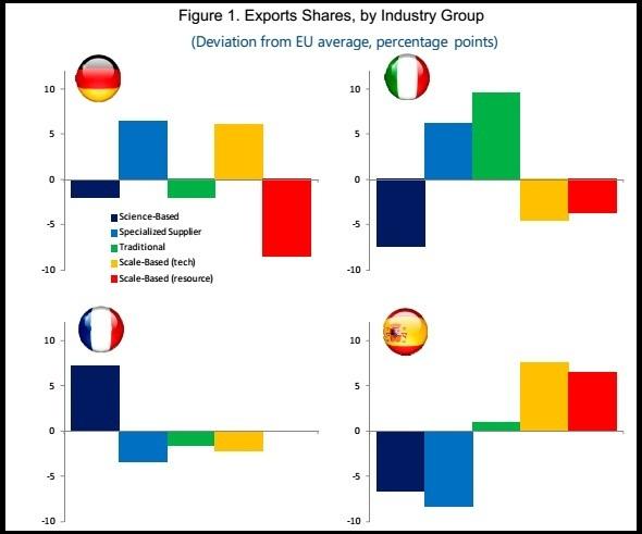 Innovazione in Italia: istogrammi che mostrano in quali settori i Paesi europei esportano più della media