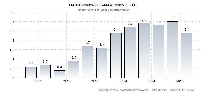 economia inglese: istogrammi che rappresentano la crescita nei diversi  trimestri