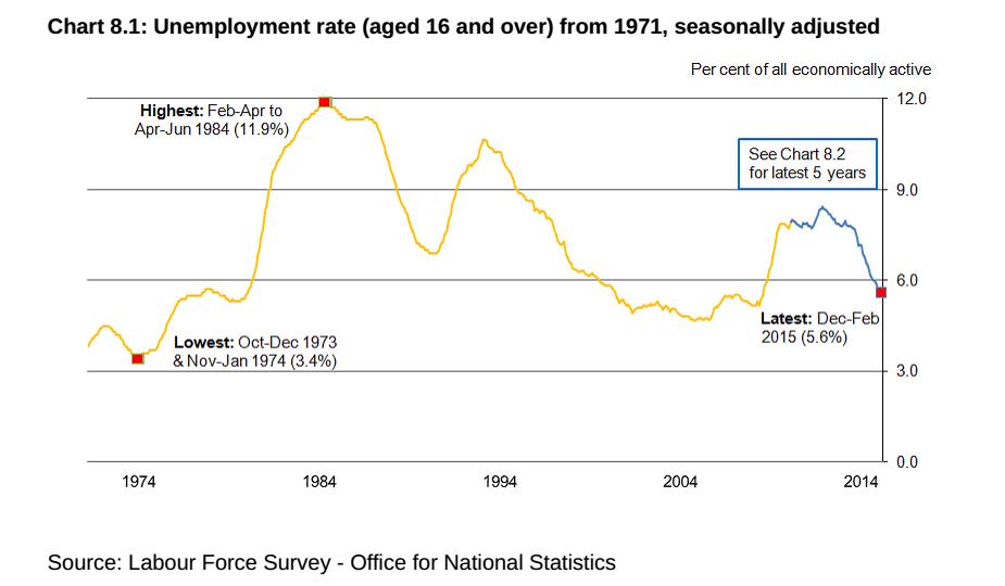 economia inglese, la curca che descrive l'andamento della disoccupazione dagli anni '60 a oggi