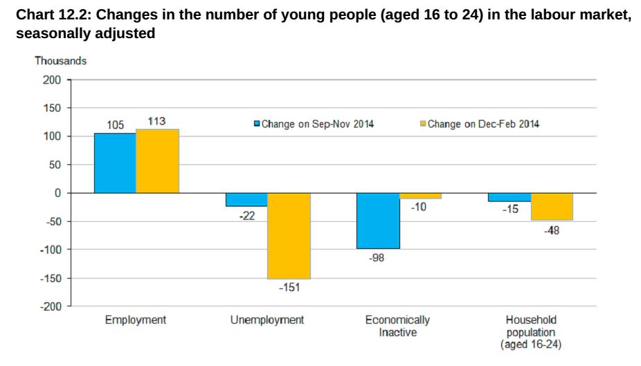 economia inglese: istogrammi che rappresentano l'andamento dell'occupazione per i giovani