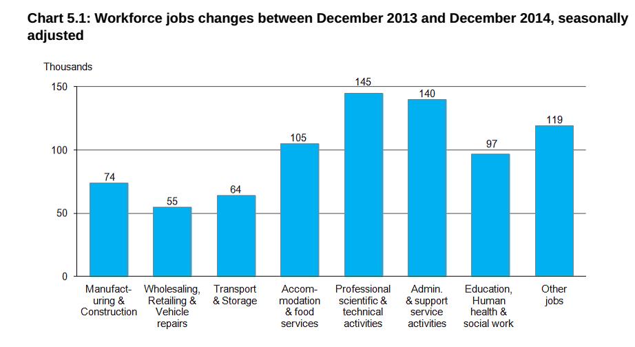economia inglese: istogrammi che rappresentano l'aumento dell'occupazione nei diversi settori dell'economia