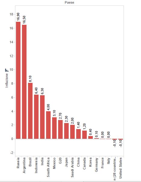 Inflazione: istogrammi che rappresentan i diversi valori dell'inflazione in Italie a enel mondo