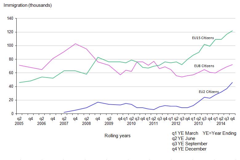 Immigrazione in Europa: linee che descrivono l'aumento di immgrazione dalle diverse aree della UE
