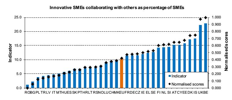 Innovazione Europa: istogrammi che descrivono il grado di collaborazione tra PMI in Europa