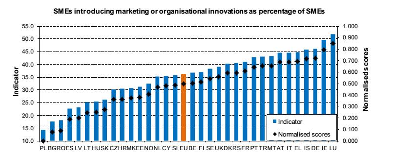 Innovazione europa: istogrammi con il livello di innovazione organizzativo e marketing nelle PMI in Europa