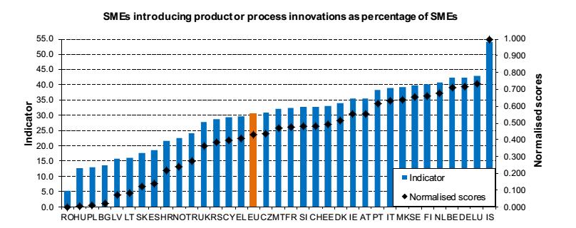 Innovazione europa: istogrammi sul livello di innovazione delle PMI in Europa