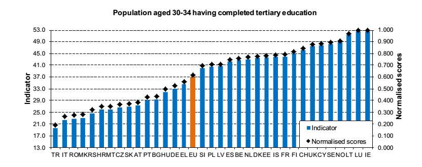 Innovazione europa: istogrammi sulla percentuale di laureati in Europa