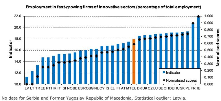 Innovazione europa: istogrammi sulla proporzione di occupazione in aziende innovative in crescita