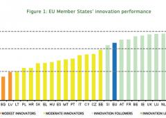 Innovazione in Europa: quanto è indietro l'Italia rispetto al resto della UE