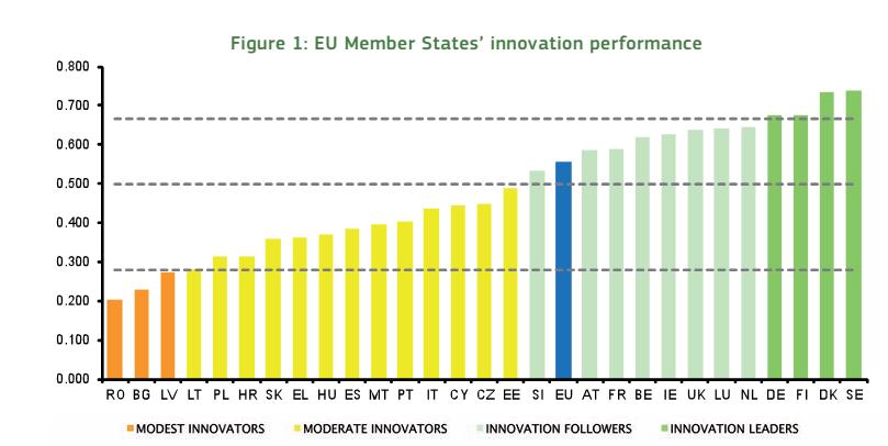Innovazione in Europa: istogrammi che descrivono il livello di innovazione dei Paesi UE