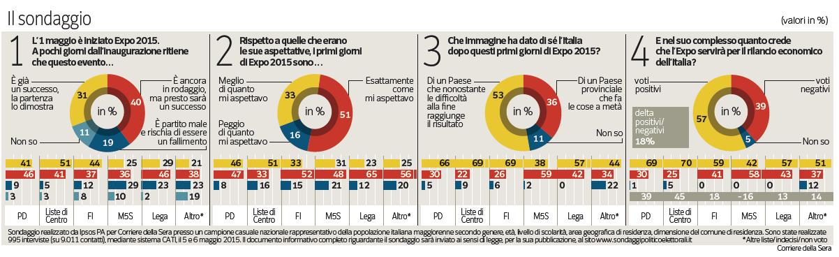 sondaggi Expo: una serie di torte mostrano le opinioni degli italiani sull'Expo