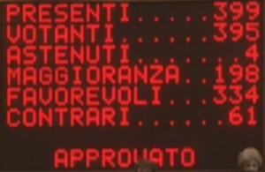 Approvazione Italicum, le reazioni del giorno dopo