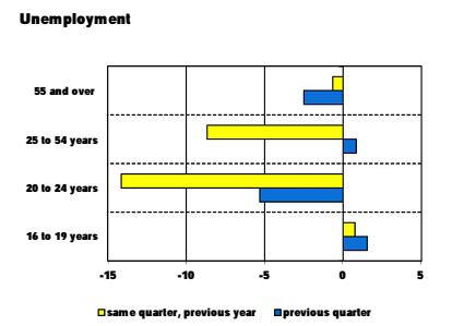 lavoro disoccupazione spagna età