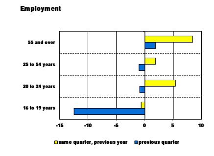 lavoro occupazione spagna età