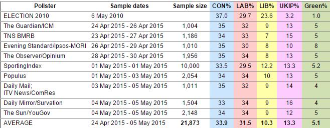 sondaggi gran bretagna: uno schema in cui sono descrtti gli ultimi sondaggi in base all'istituto di ricerca