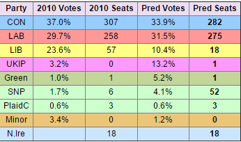 sondaggi gran bretagna: uno schema con percentuali e seggi dei vari partiti