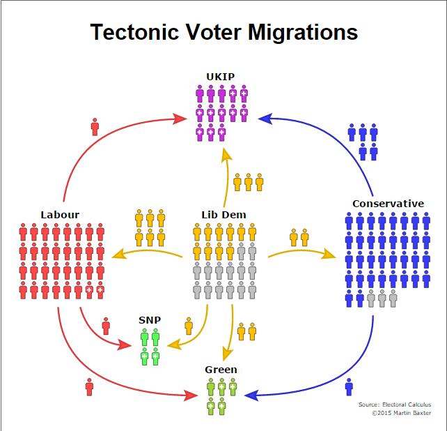sondaggi gran bretagna: uno schema con frecce e spostamenti di elettori da un partito all'altro