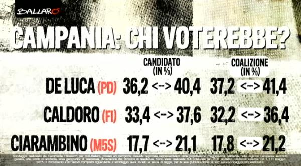 sondaggi regionali: elenco delle percentuali dei candidati principali in Campania, De Luca, Caldoro e il M5S