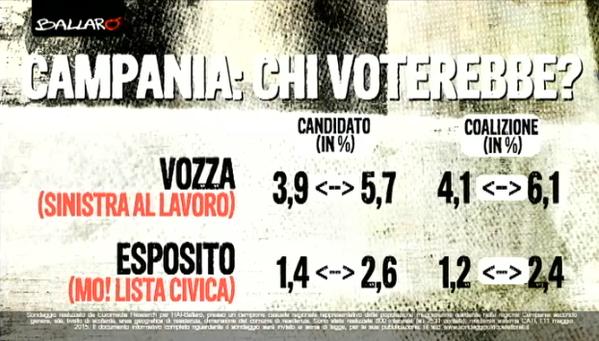 sondaggi regionali: elenco delle intenzioni di voti per candidati presidenti e coalizioni delle regionali campane