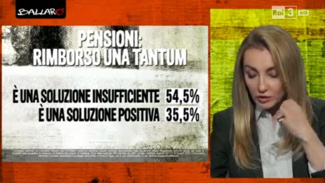 sondaggio Euromedia: percentuali di chi pensa sia giusta o meno la soluzione trovata sulle pensioni dopo la sentenza della consulta