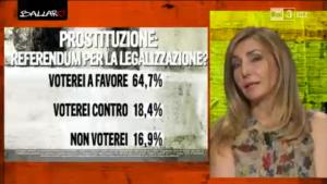 sondaggi immigrati: più del 64% degli intervistati sarebbe per legalizzare la prostituzione, il 18,4% è contro, e 1 su 6 si asterrebbe