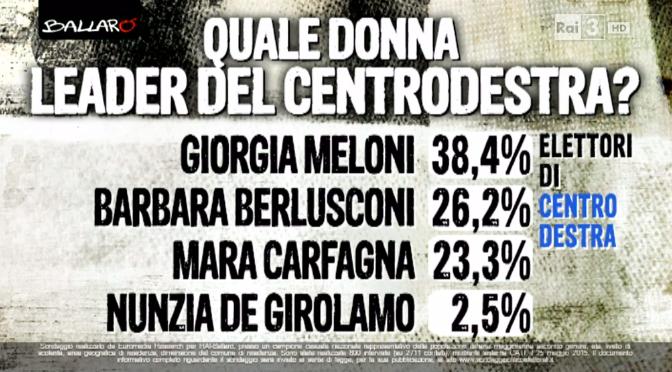 sondaggio Euromedia: percentuali di gradimento di varie leader donna di centrodestra, in ordine dalla più alta alla più bassa