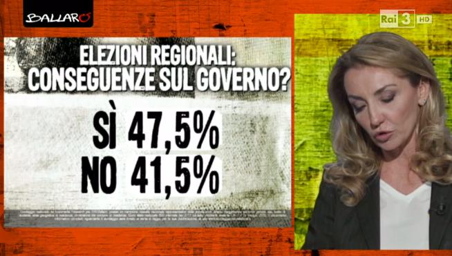 sondaggio Euromedia: percentuali del sì e de no sulle ipotesi che le regionali influenzino il governo,