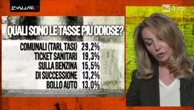 Sondaggi Euromedia: percentuali indicanti la tassa più detestata dagli italiani