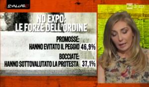 Sondaggi immigrati: il 46,9% delle persone promuove le forze dell'ordine negli scontro con i no EXPO, il 37,1% le boccia