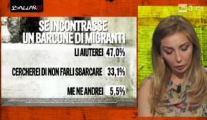 Sondaggi immigrati: il sondaggio Euromedia ha chiesto come ci si comporterebbe davanti a un barcone di migranti, la maggioranza, il 47%, li auterebbe, mentre il 33,1% impedirebbe gli sbarchi, e il 5,5% se ne andrebbe