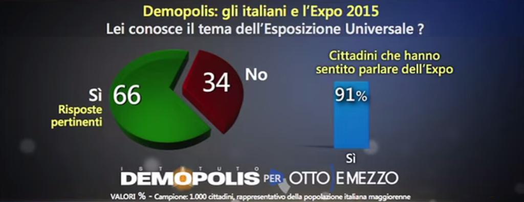 Sondaggio Expo: grafico con il grado di conoscenza dell'evento e del suo tema