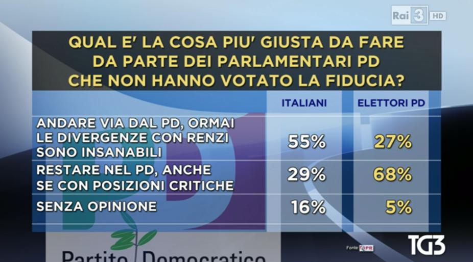 sondaggio IPR dissidenti sondaggio M5S