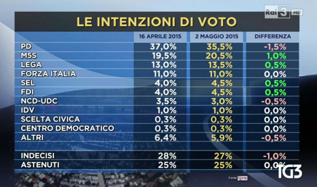 sondaggio IPR intenzioni voto sondaggio M5S