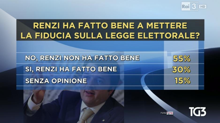sondaggio IPR italicum