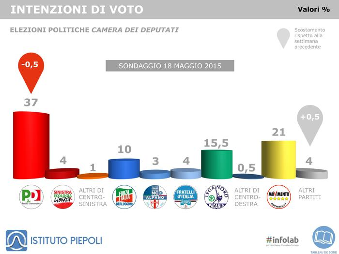 Sondaggio Piepoli: istogrammi con le intenzioni di voto per ogni partito e i cambiamenti rispetto a una settimana prima