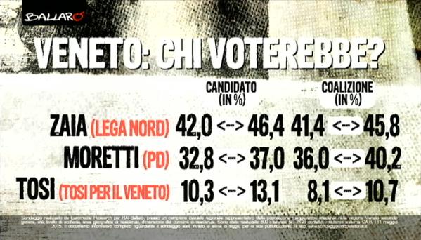 sondaggi regionali: elenco delle intenzioni di voto per le elezioni venete