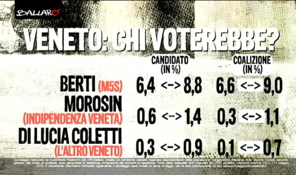 sondaggi regionali: elenco delle percentuali dei candidati minori del Veneto