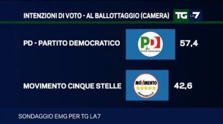 sondaggio Emg tg la7 intenzioni di voto ballottaggio