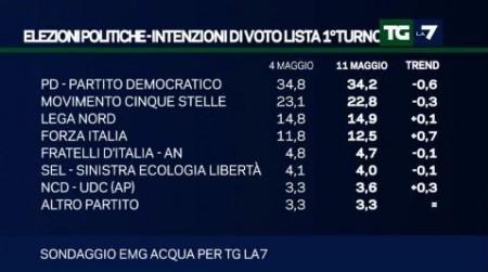 sondaggio emg tg la7 intenzioni di voto ai partiti pd m5s lega forza italia