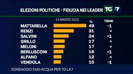 sondaggio Emg leader mattarella renzi salvini