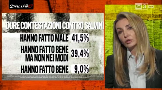 sondaggio Euromedia: percentuali di approvazione delle manifestazioni contro Salvini